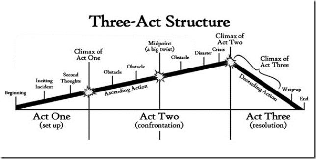 ThreeActStructure_small